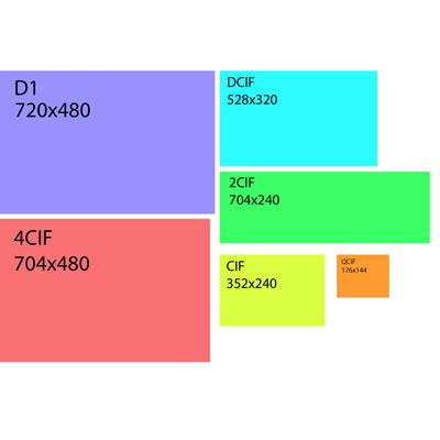 رزولوشن_ضبط_DVR,DVR,ضبط سیستم مداربسته,مقایسه رزولوشن های ضبط دستگاه DVR