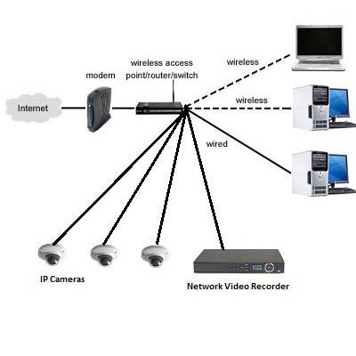 انتقال-تصویر-دوربین-مداربسته,انتقال تصویر دوربین مداربسته,انتقال تصویر اینترنتی دوربین مداربسته