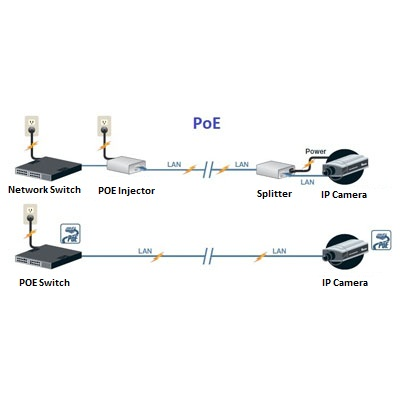 دوربین-مداربسته-POE,دوربین مداربسته POE,دوربین مداربسته POE
