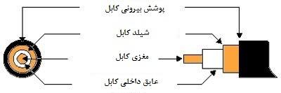 کابل-RG59,,کابل RG59