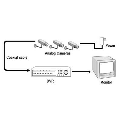 سیستم_مداربسته_آنالوگ,سیستم مداربسته انالوگ,تصویر کلی از دوربین ها در سیستم مداربسته انالوگ