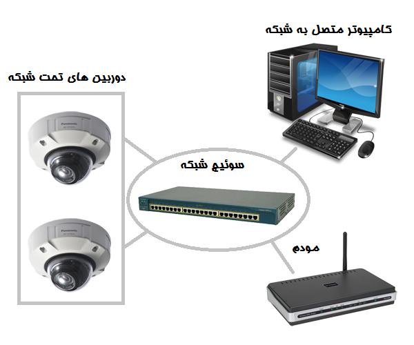 آموزش-نصب-دوربین-مداربسته-شبکه-01,,آموزش نصب دوربین مداربسته شبکه