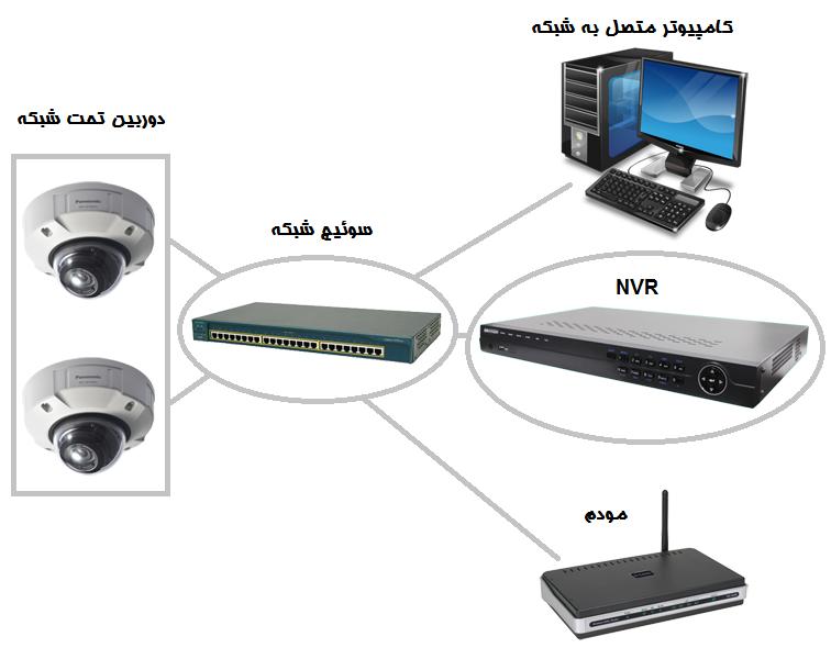 آموزش-نصب-دوربین-مداربسته-شبکه-02,,آموزش نصب دوربین مداربسته تحت شبکه