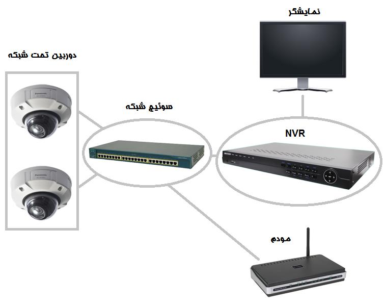 آموزش-نصب-دوربین-مداربسته-شبکه-03,,آموزش نصب دوربین مداربسته تحت شبکه