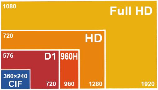 رزولوشن-تصویر-دوربین-مداربسته,,مقایسه روزولشن های متفاوت تصویر دوربین مداربسته