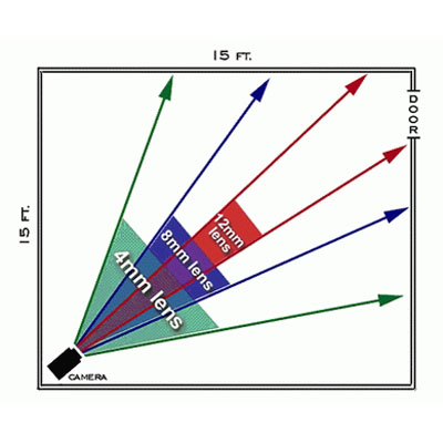 برد_دید_دوربین_مداربسته,برد_دید_دوربین,تصویر زاویه دید مختلف دوربین در اتاق