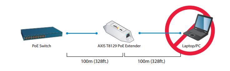 افزایش-طول-کابل-شبکه,,افزایش طول کابل شبکه