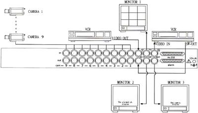 003-نحوه-اتصال-مالتی-پلکسر,,نحوه اتصال مالتی پلکسر به دوربین مداربسته