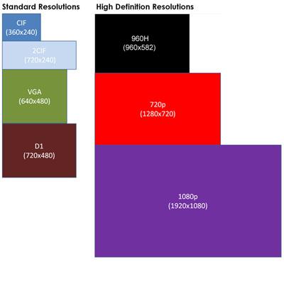 دیاگرام_رزولوشن_مداربسته,رزولوشن تصویر,روزولشن های رایج در دستگاه های DVR