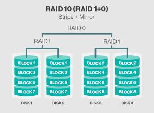 1028-raid10,,