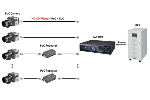 دوربین-مداربسته-POC,,نحوه کار دوربین مداربسته POC برق از طریق کواکسیال
