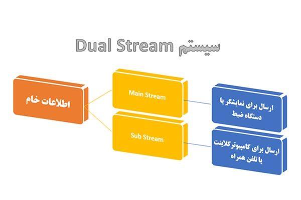Dual-Stream-در-دوربین-مداربسته-به-چه-معناست؟,,