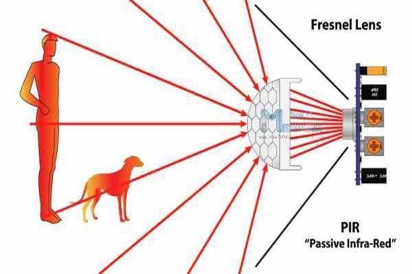 سنسور-تشخیص-حرکت-PIR-دوربین-مدار-بسته-چیست؟,,