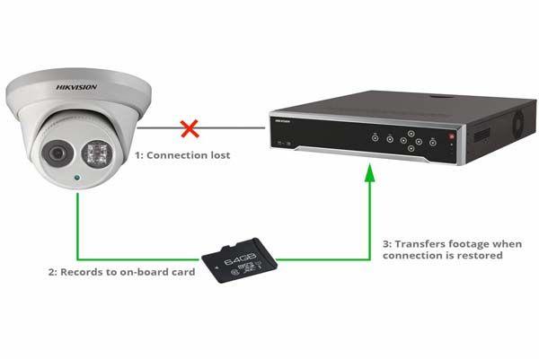 تکنولوژی-ANR-در-دوربین-مداربسته-چیست؟,,
